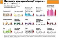 15% українських громадян вважають, що протягом 2013 року стикалися з випадками дискримінації