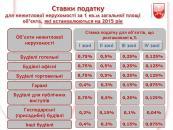 Для підприємців Вінниці ставка податку на нерухоме майно становитиме від 0,25 % до 1,5% залежно від території розташування об'єкту