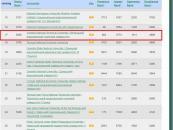 ВНТУ потрапив у топ-20 українських вишів за рейтингом Webometrics Ukraine