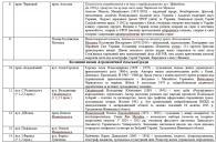 У Вінниці з'явиться вулиця майданівця Максима Шимка та загиблих в АТО героїв Євгена Пікуса та Тараса Сича