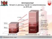 З 1 липня у Вінниці зміняться тарифи на проїзд у маршрутках та муніципальному транспорті
