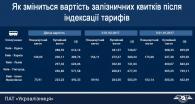 Як зміниться вартість залізничних квитків після індексації тарифів