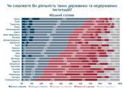 Вінниця втретє очолила рейтинг найкомфортніших міст  для проживання в Україні