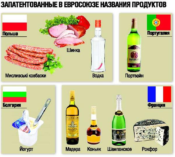 Запатентовані в Євросоюзі назви продуктів