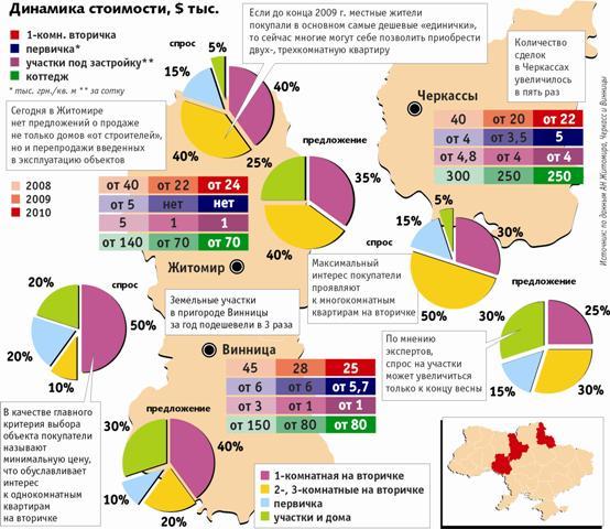 Рынок жилья в Житомире, Черкассах и Виннице