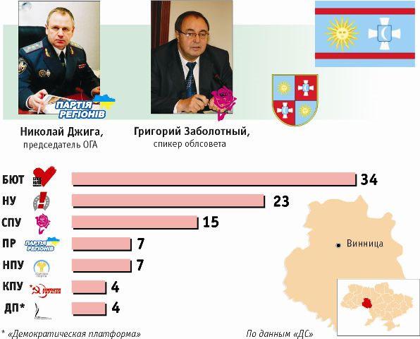 Расстановка политических сил в руководстве Винницкой области