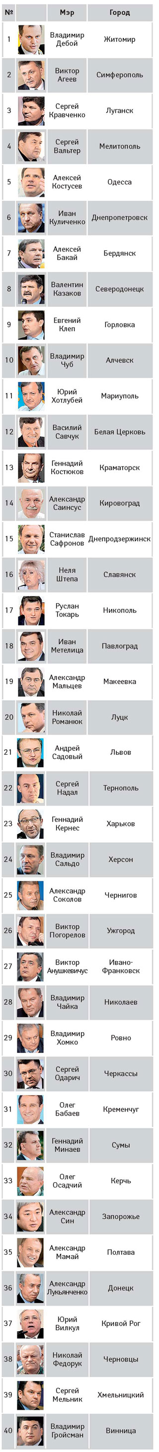 """Рейтинг украинских мэров-""""марионеток"""""""