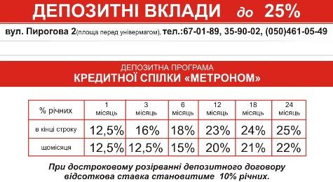 """Депозитные вклады КС """"Метроном"""""""