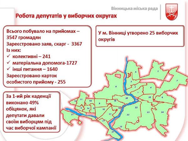 Робота депутатів у виборчих округах