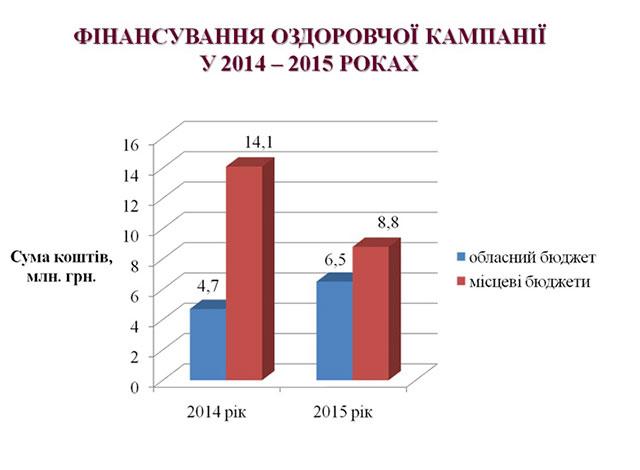 Цьогоріч у літніх таборах і санаторіях Вінницької області планують оздоровити понад 86 тисяч дітей