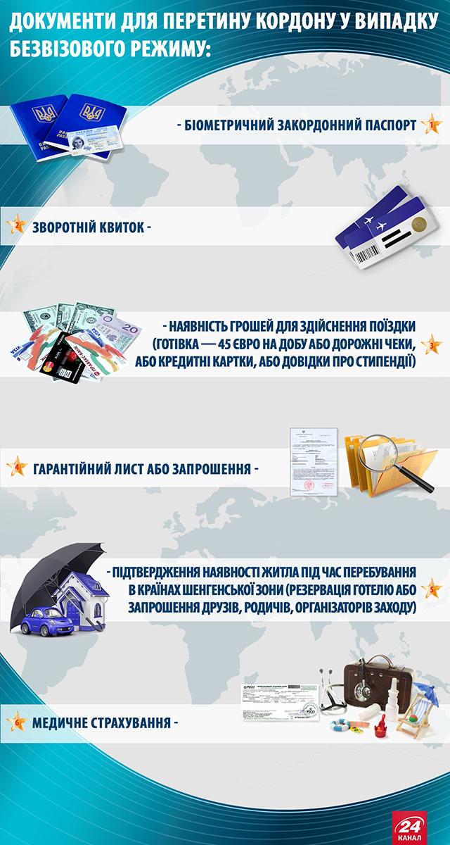 Що таке безвізовий режим громадянам України
