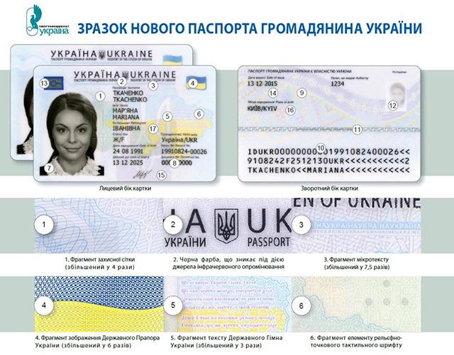 Кто и как может получить новый паспорт гражданина Украины в виде ID-карточки