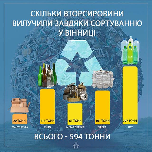 Міський голова Вінниці поділився здобутками від впровадження у місті сортування сміття