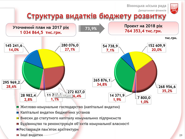 Наступного року збільшення надходжень до бюджету Вінниці очікується за рахунок розвитку економіки міста