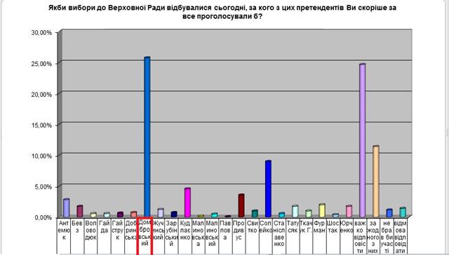 За кого голосуватимуть вінничани – дані соціологічного опитування