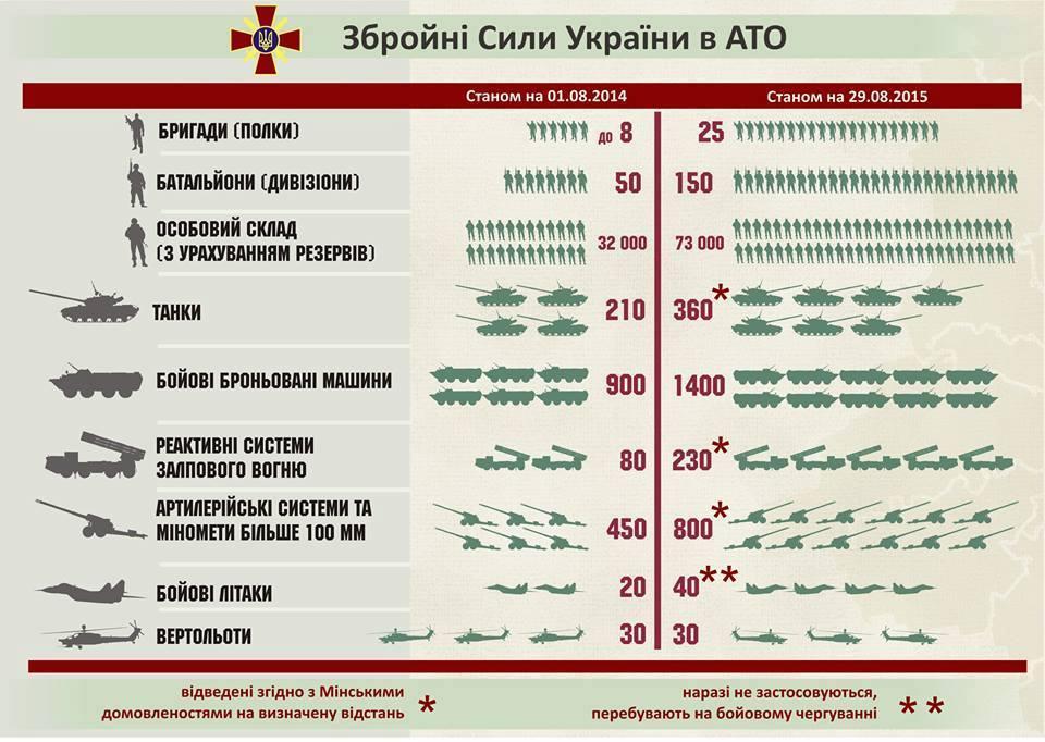 Як змінилися за рік Збройні Сили України