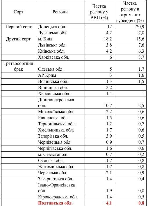 Вінниччина - третьосортний регіон