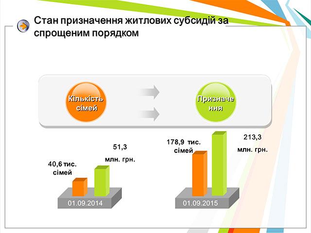 Вінницька область посіла перше місце в Україні за призначення субсидій за спрощеним Порядком