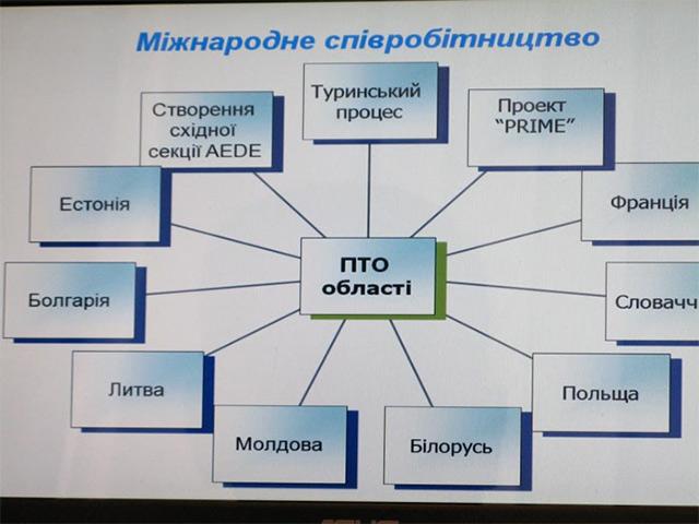 З якими іноземними навчальними закладами співпраюють вінницькі ПТО?
