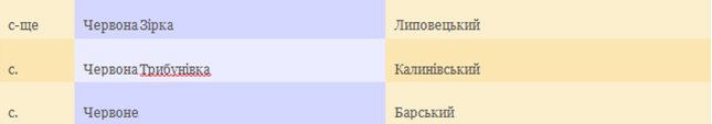 Перелік населених пунктів на Вінниччині, які будуть переіменовані