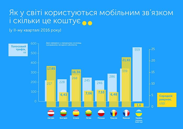 Абоненти Київстар використовують удвічі більше голосового трафіку, ніж мешканці країн ЄС