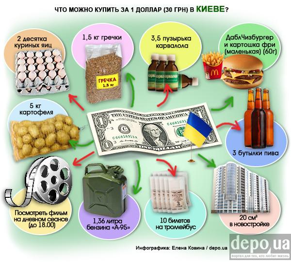 Що можна купити за 1 долар у Києві та Москві? Інфографіка