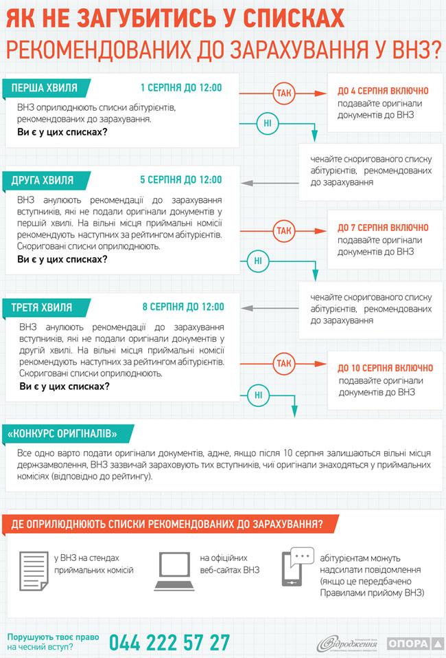 інфографіка для абітурієнтів