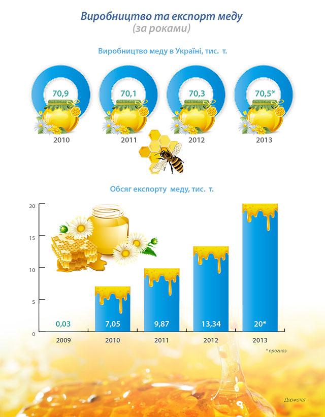 Виробництво та експорт меду