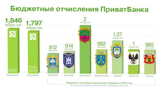 З початку року ПриватБанк перерахував до скарбниці річні бюджети Луганська та Тернополя