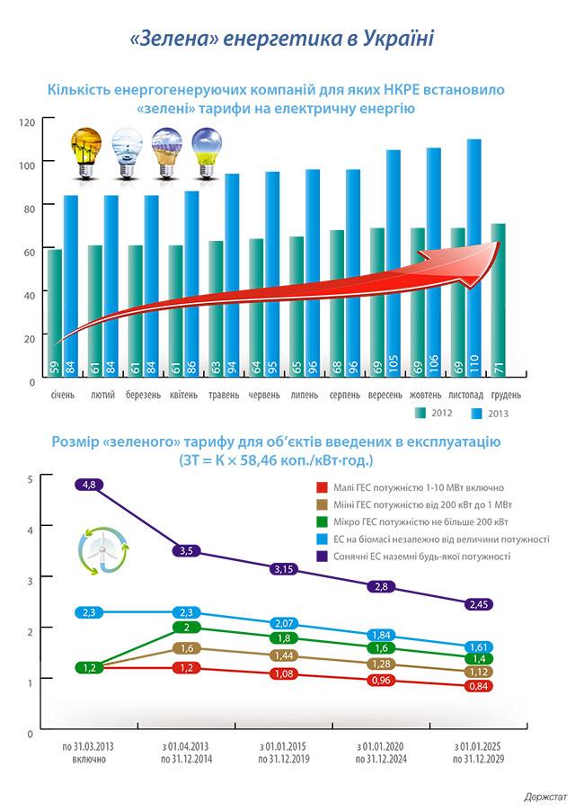 """Інфографіка: """"Зелена"""" енергетика в Україні"""