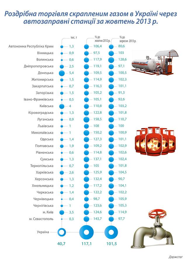 Роздрібна торгівля скрапленим газом в Україні через автозаправні станції за жовтень 2013 року