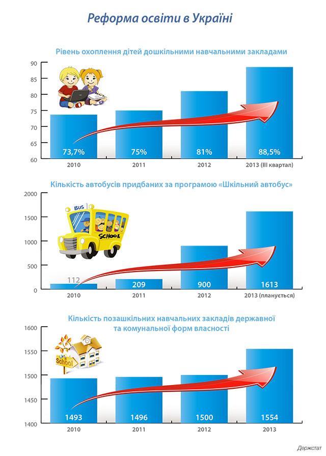 Інфографіка: Реформа освіти в Україні