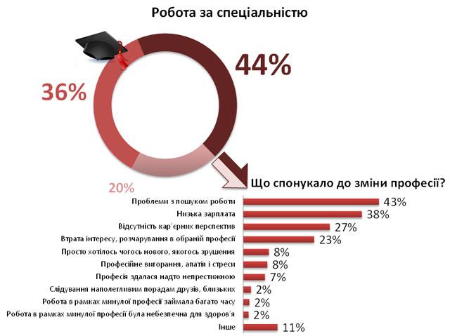 Більше половини українців працюють не за спеціальністю